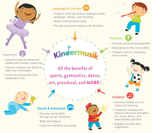Benefits of Kindermusik